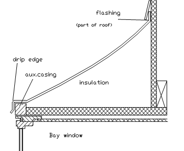 Bay roof diagram